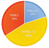 HTML5 vs. Apps: Why The Debate Matters, And Who Will Win - Business Insider
