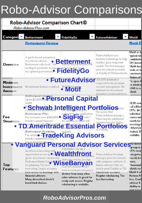 Ultimate Robo-Advisor Comparison Chart