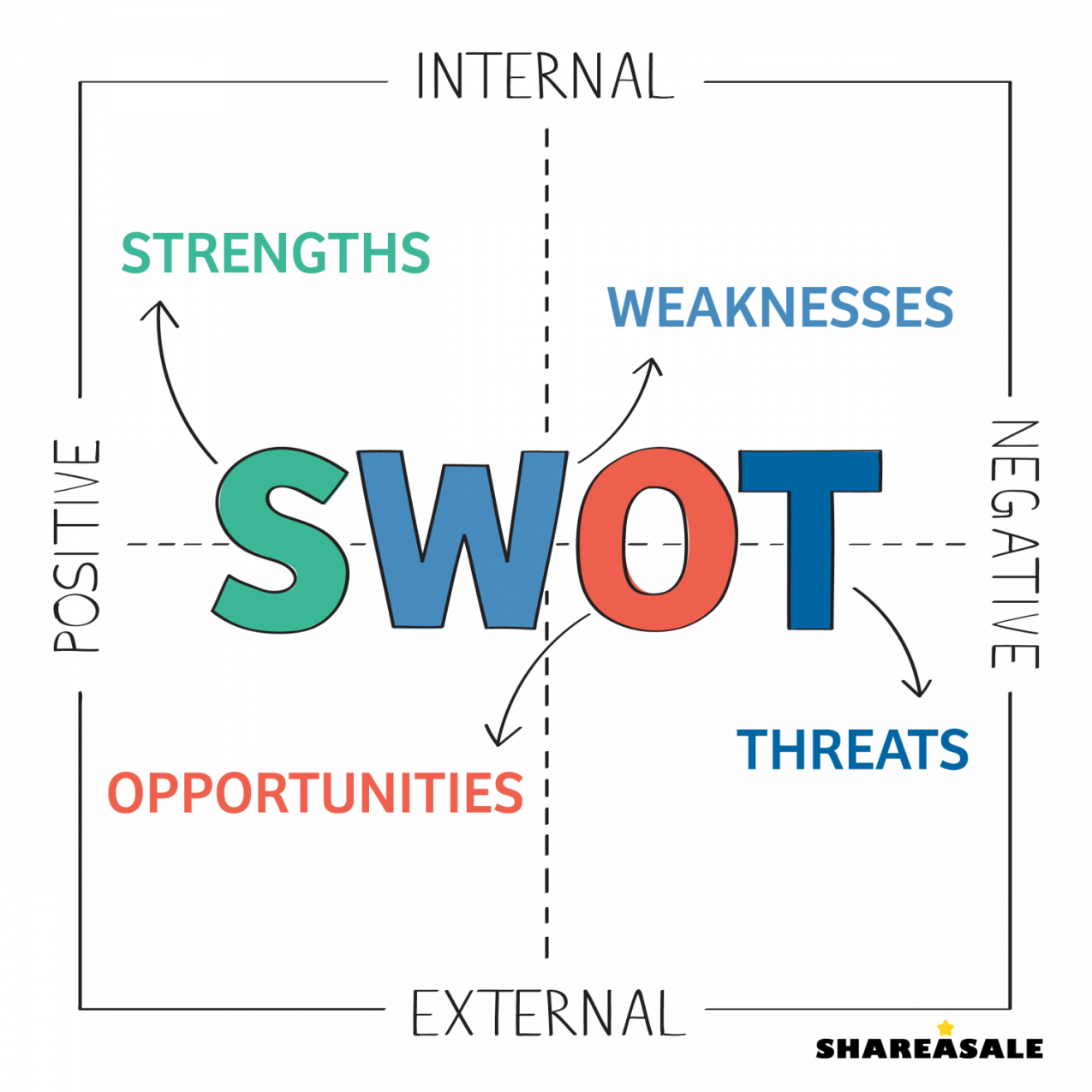 SWOT-Test Your Blog