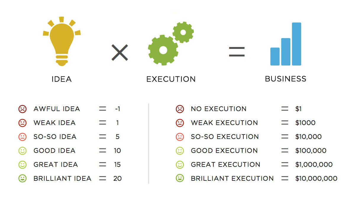 idea-execution-business