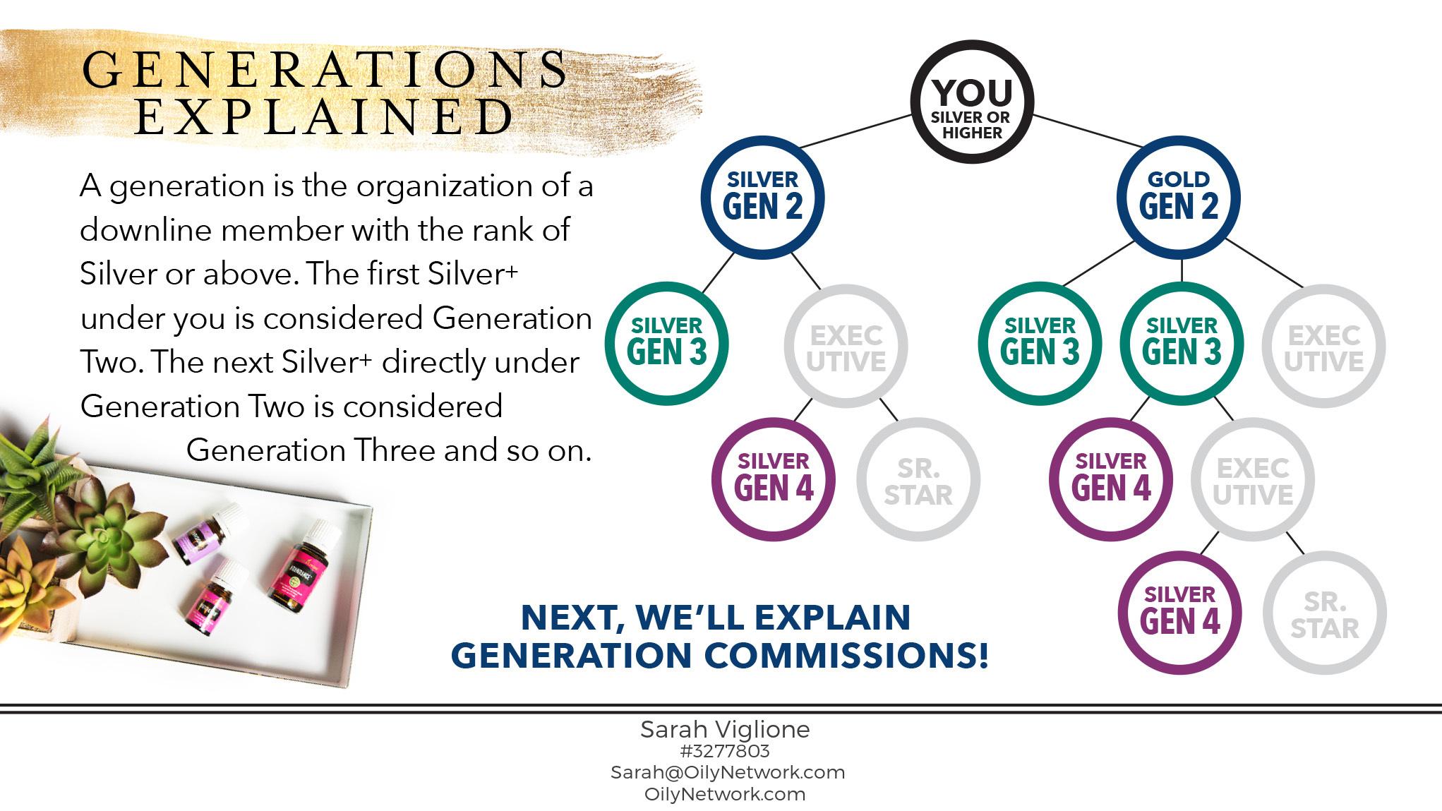 Generations Explained