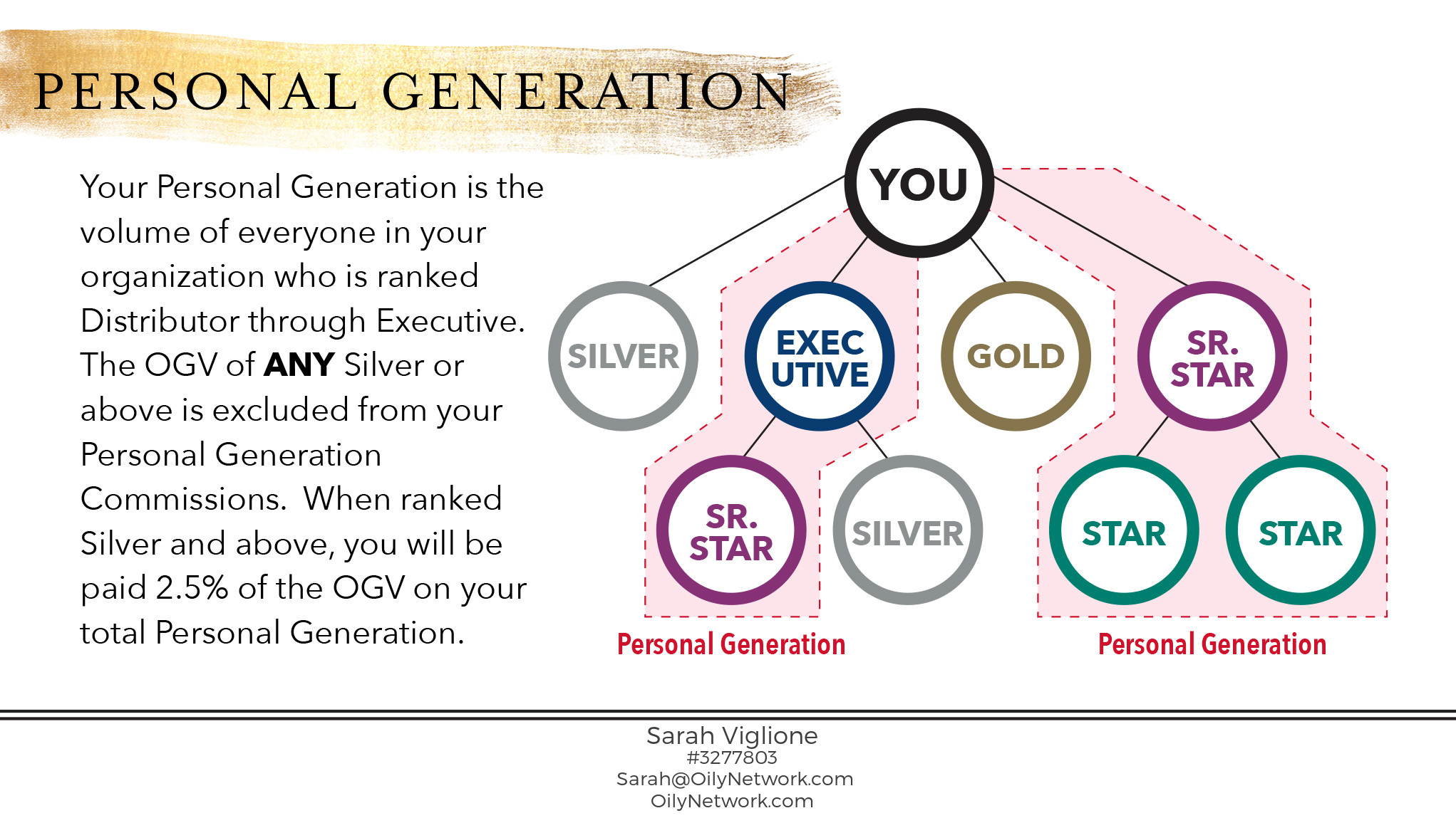 Personal Generation