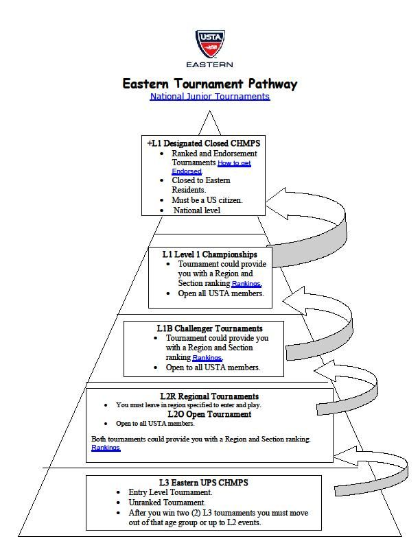 Eastern Tournament Pathway