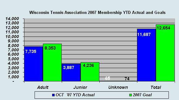 2007 WTA Membership Graph (10/31/07)