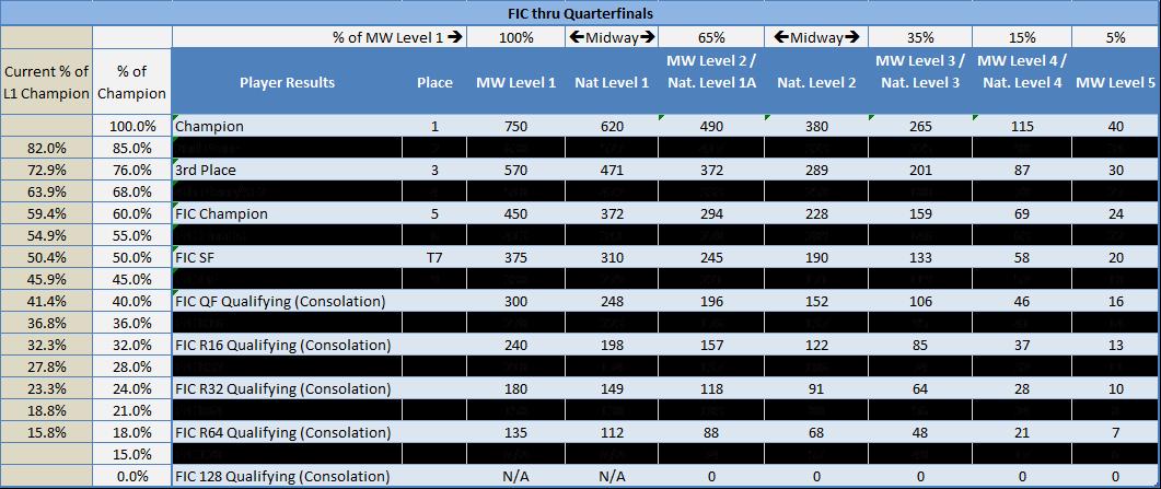 FIC_thru_Quarterfinals