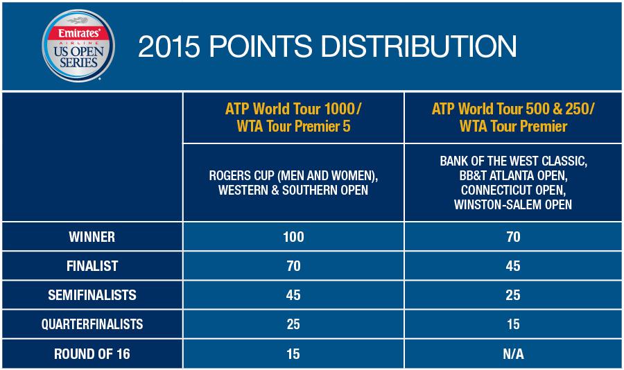 2015-EUSOS-bonus-points-NoDC