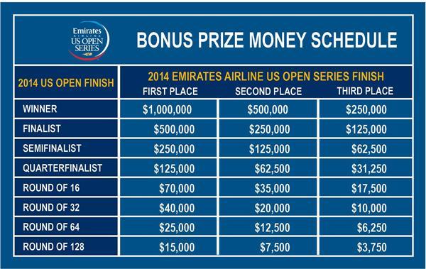 2014_EAUSOS_Bonus_Prize_Money