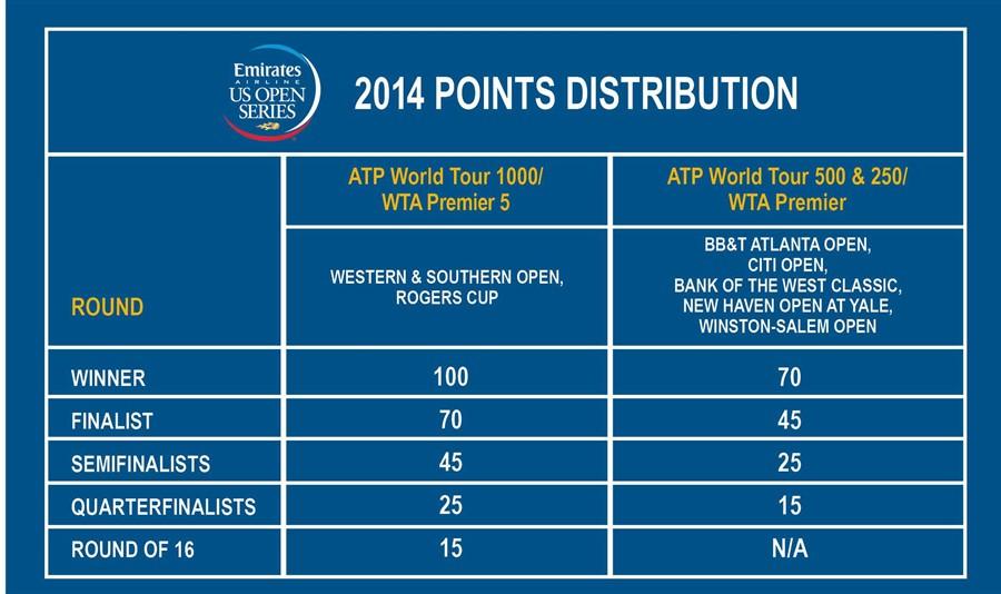 2014_Bonus_Points_Dist