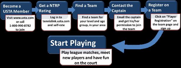 League_Flow_Chart