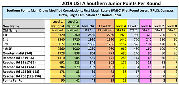 2019_USTA_Southern_Jr_Points_Per_Round_06_04_18__revised_2