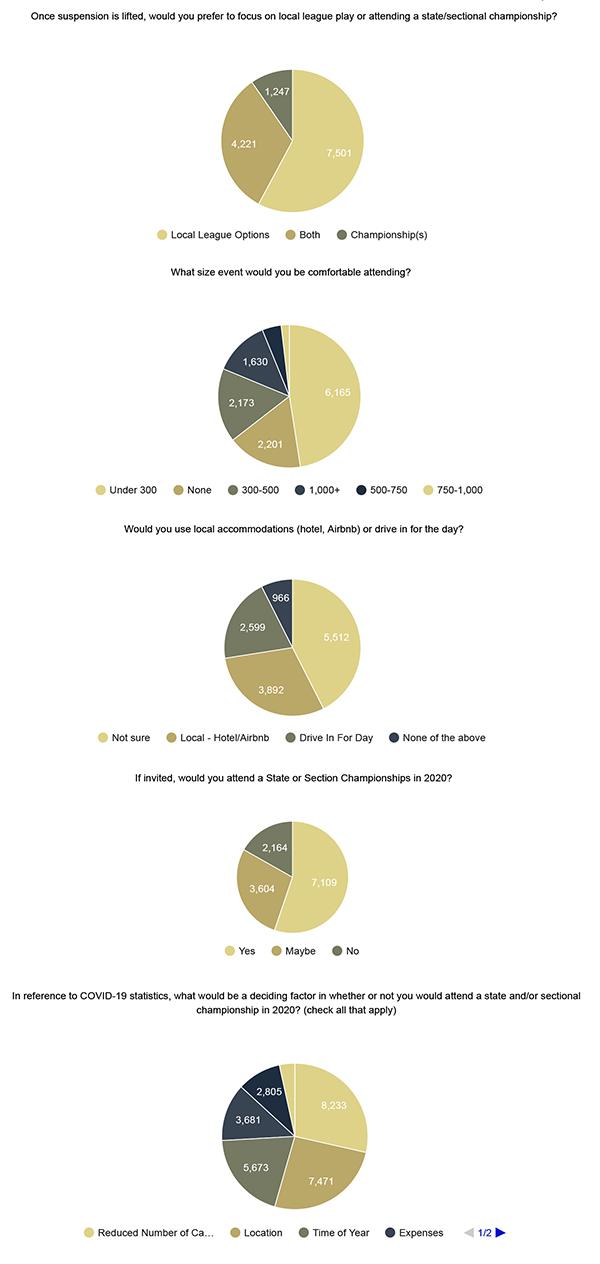 USTA_Southern_League_survey_2020_2_v2