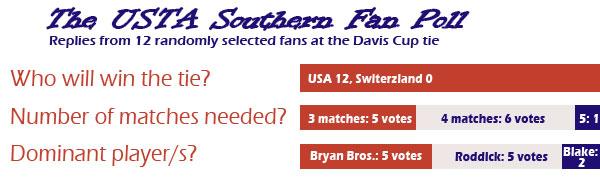 USTA Southern Davis Cup Fan Poll