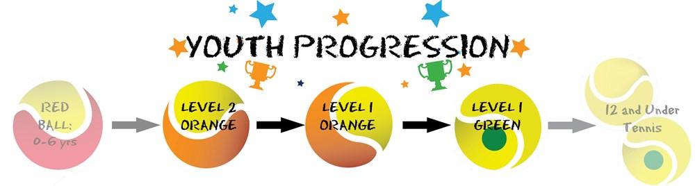 Youth_Progression_graphic2
