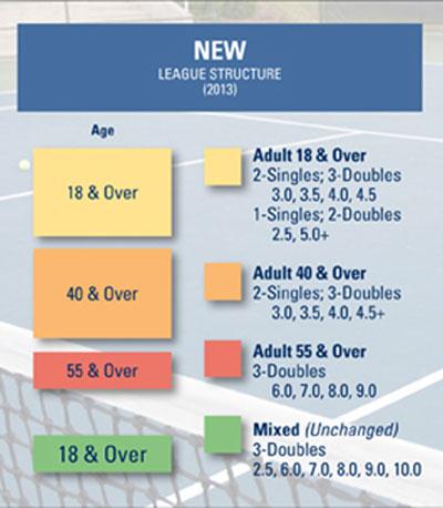 USTA-League-Chart-New-400
