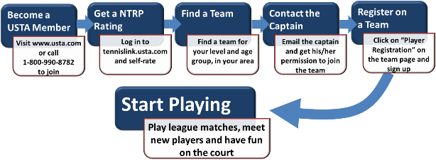 League_Flow_Chart