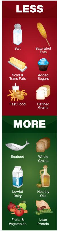 health-food-chart-MAR-2011