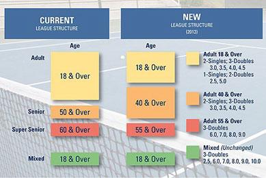 mediawall-league-chart