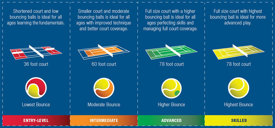 Different court sizes and different ball types are important based on skill level