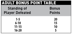 Adults_Bonus_Points_Table