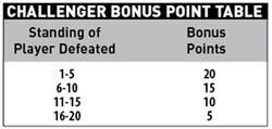 Challenger_Bonus_Points_Table