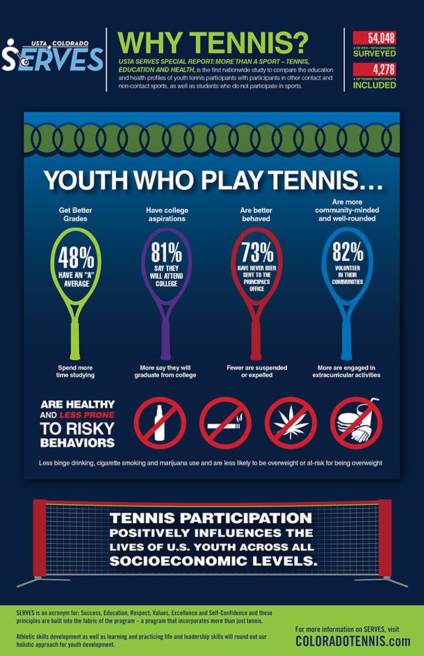 USTA_SERVES_Infographic_2-25-13