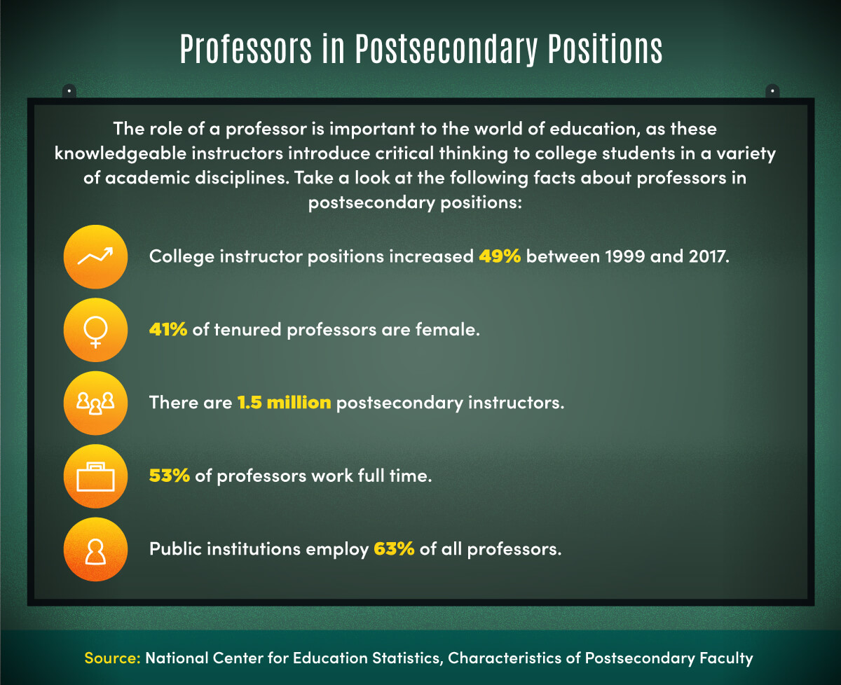 Facts about professors in post-secondary positions include 53% work full time and 1.5 million are post-secondary instructors.
