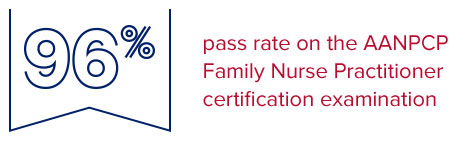 96% pass rate on the AANPCP Family Nurse Practitioner certification examination