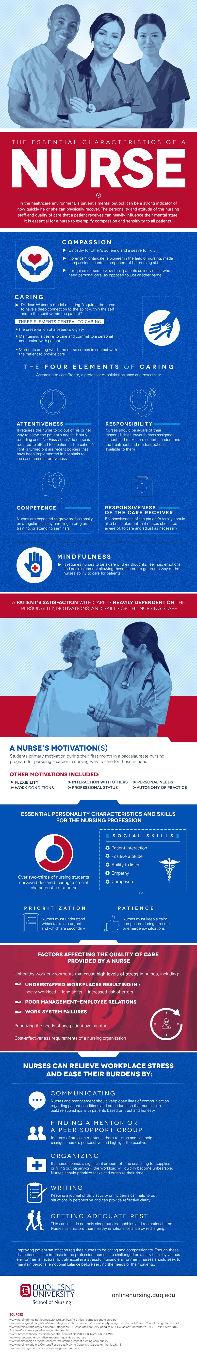 characteristics of nursing infographic