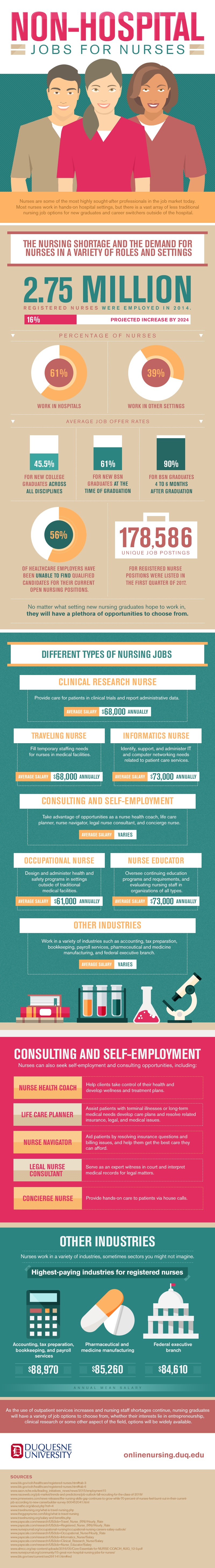 Infographic exploring non-hospital jobs for nurses