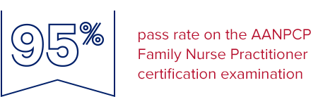 95% pass rate on the AANPCP Family Nurse Practitioner certification examination