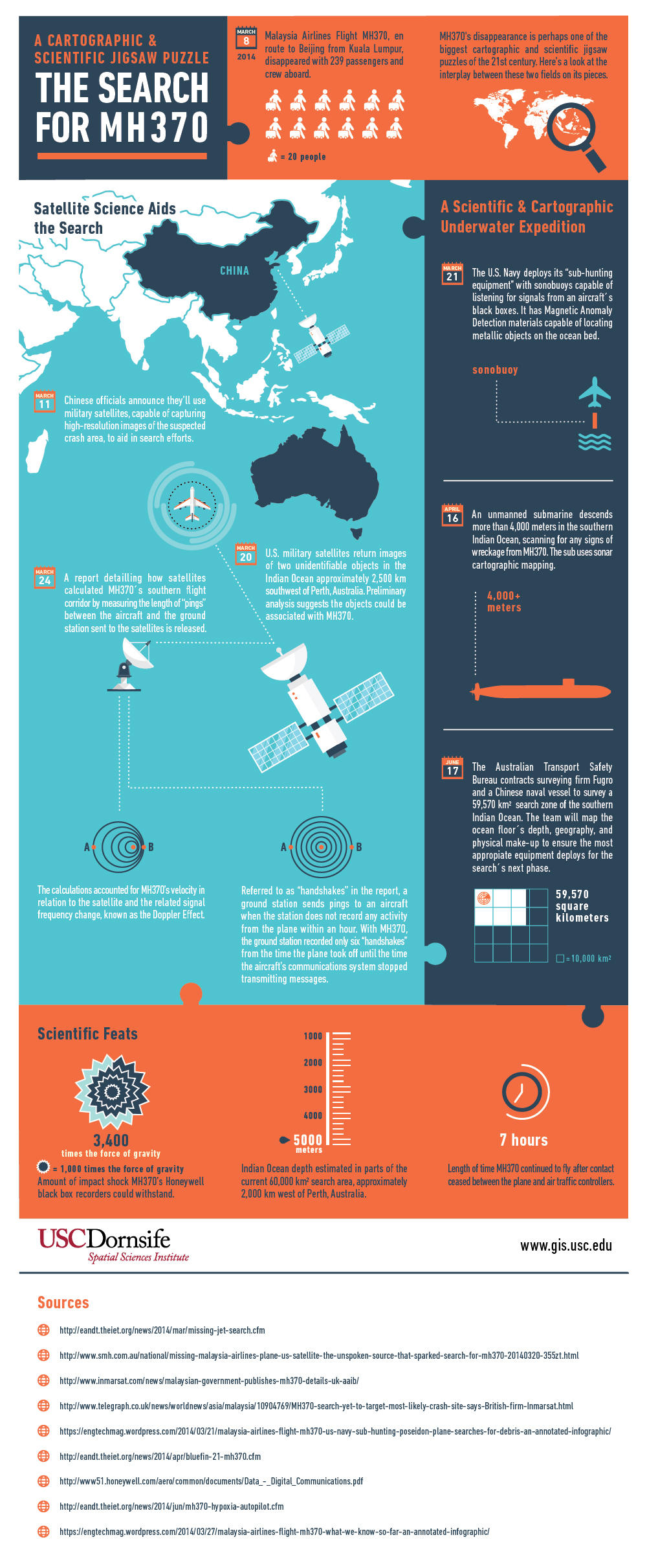 USC MGIST Search for MH370 Infographic