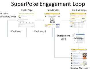 2009-03-25-the-metrics-and-levers-of-engagement