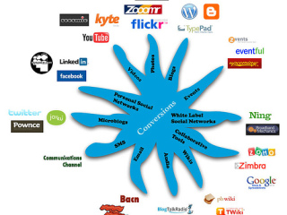 2008-10-14-the-future-of-social-media