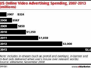 2009-01-28-online-video-ad-spending-to-be-up-45-in-09