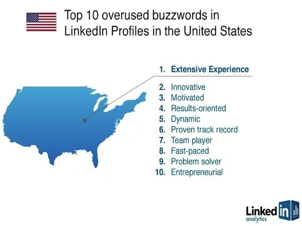 resume buzzwords