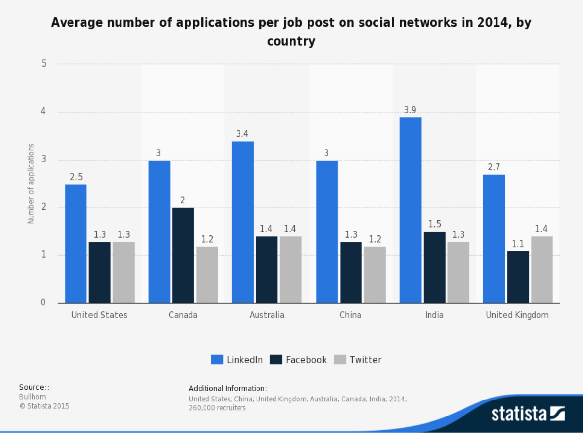 how people a job according to a bullhorn study as shown by this statista chart linkedin was the most commonly utilised network when looking for work however the low level