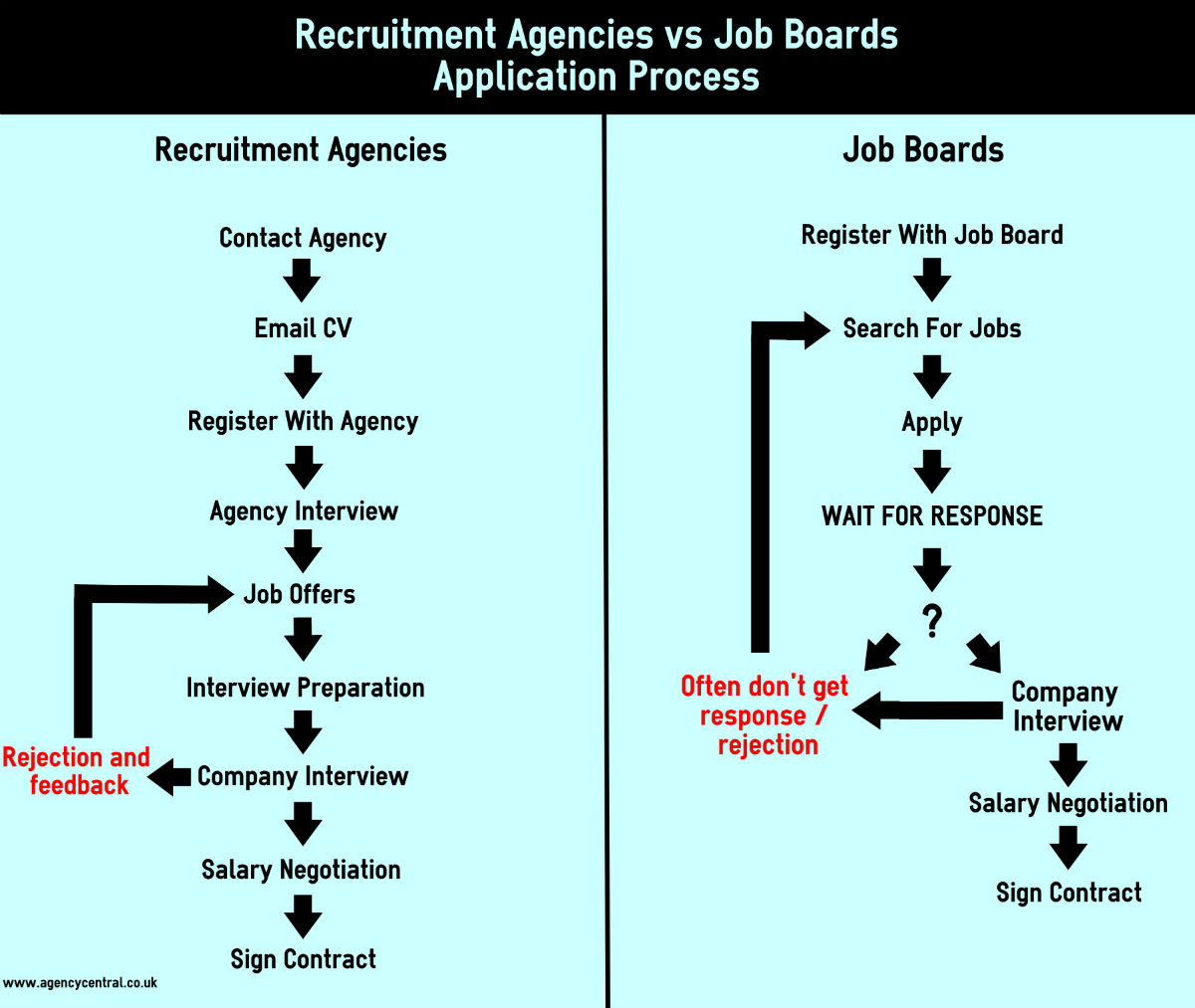 how people a job when candidates use an agency or apply for a role directly through an employer there s usually a definite response whether good or bad