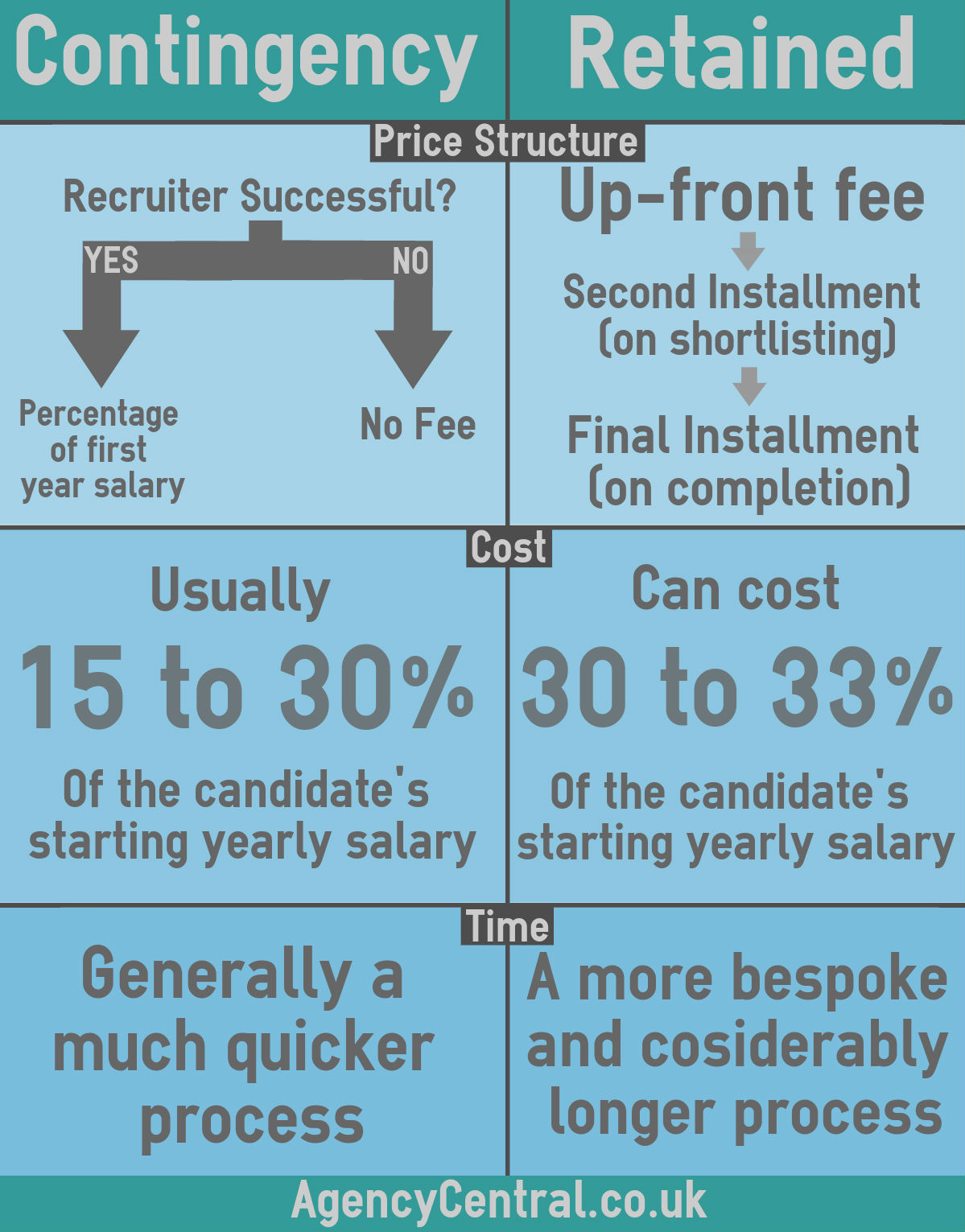 contingency vs retained recruitment which is better this fee is typically anything between 15 30% of the salary although it can vary and should reflect factors including the recruiter s experience level