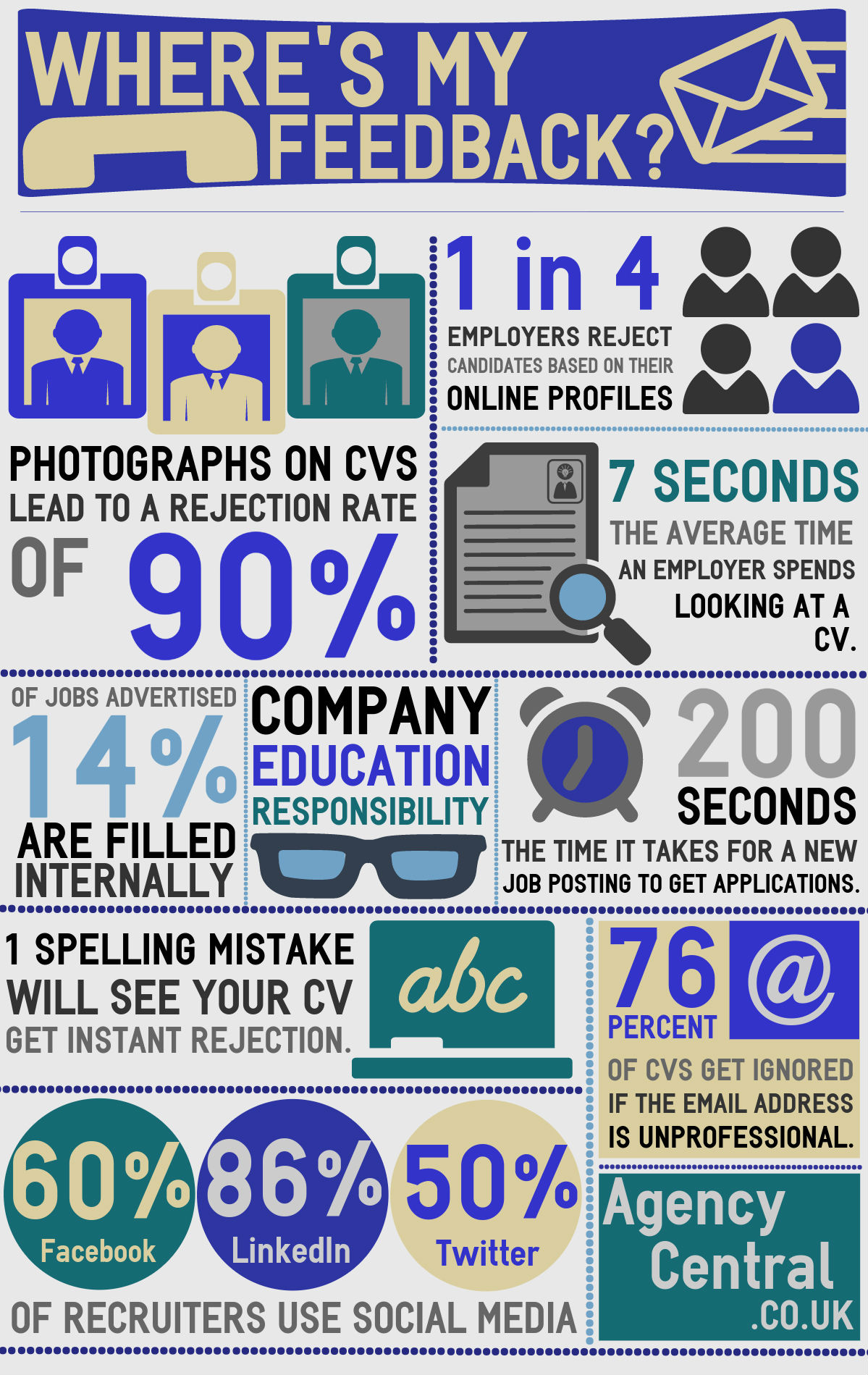 reasons why you haven t heard back from a recruiter check out this infographic that sheds some light on how recruiters are able to cut through their cv swamped desks