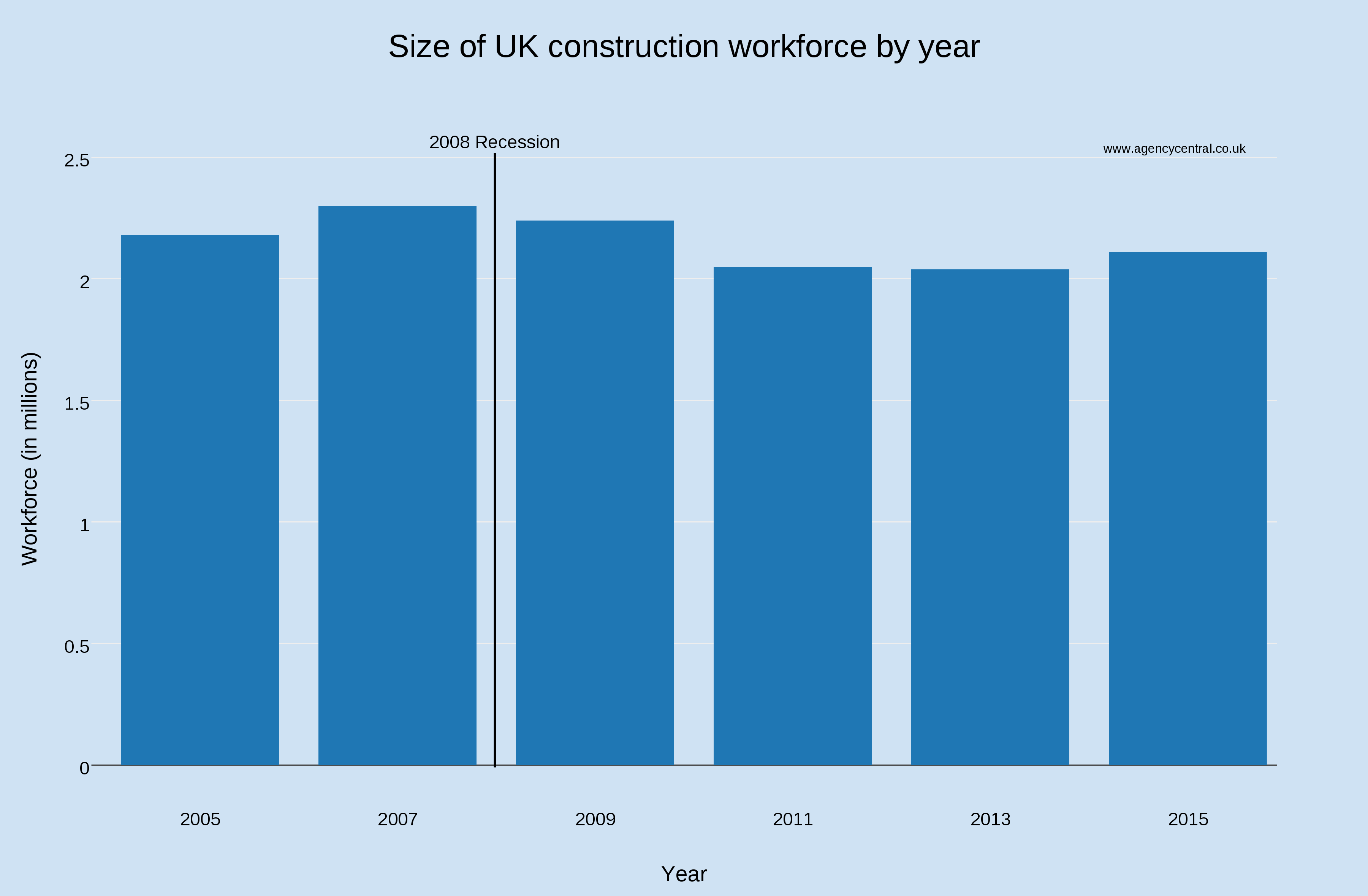 is there a skill shortage in the construction industry over the last decade the construction workforce has fluctuated but peaked in 2007 at 2 3 million people since the 2008 recession however numbers have