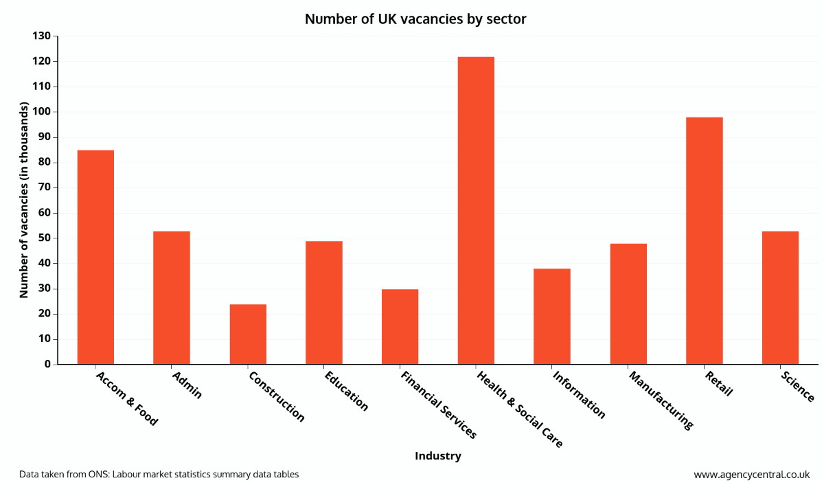 uk skills shortage a recruiter s guide the graph above shows which sectors had the highest number of vacancies as of 2015 as we can see healthcare had the largest amount of job