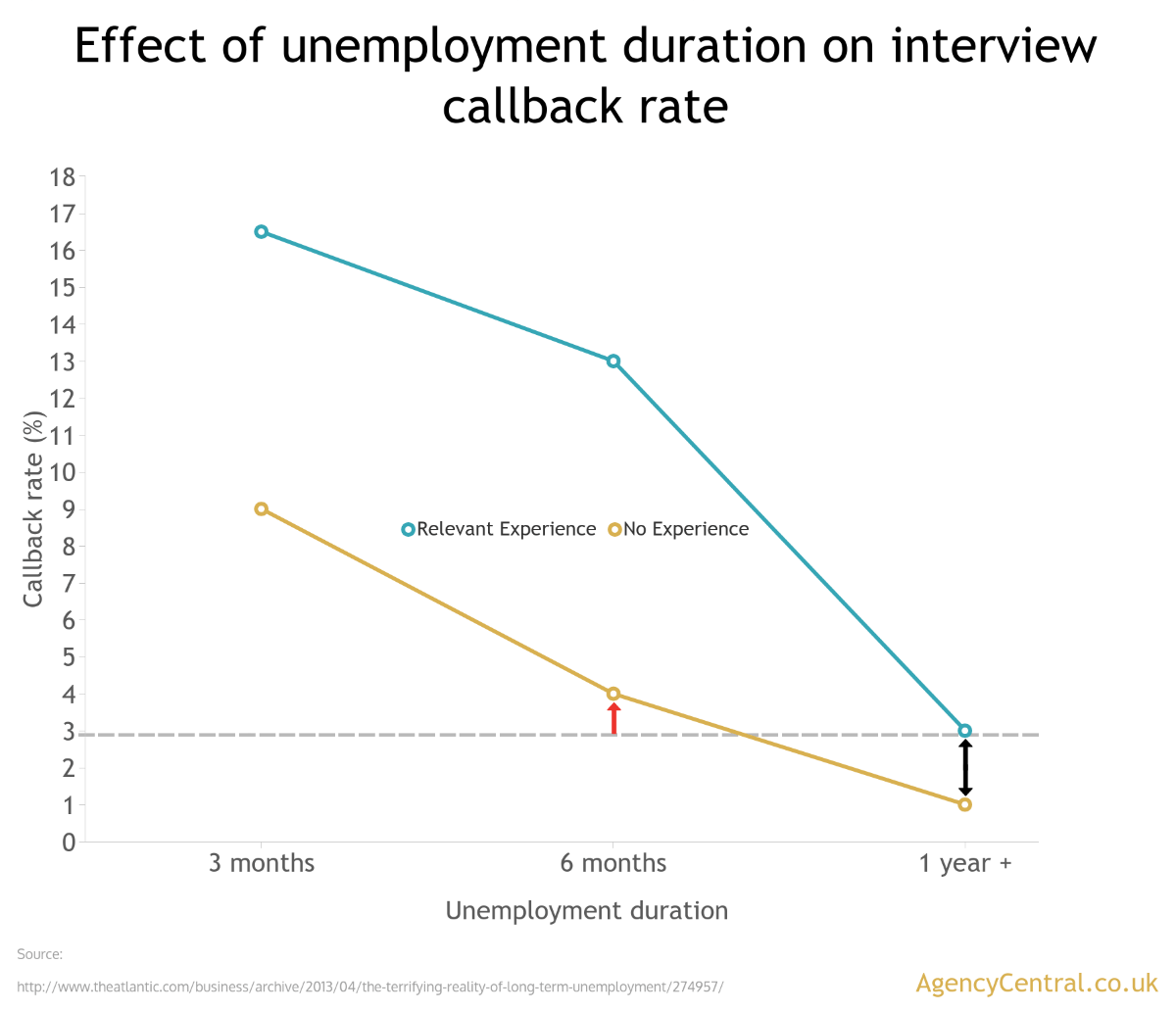 finding work again after becoming unemployed as you can see the interview callback rate severely drops off in correlation the length of time a person has been unemployed for