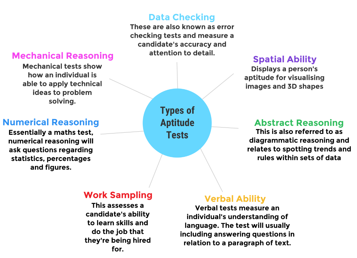 psychometric tests are they beneficial to recruitment when setting aptitude tests employers and recruiters are looking to evaluate two types of intelligence fluid and crystallised