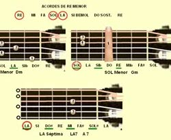 Curso vídeo Escala Re menor. Aprender a tocar guitarra