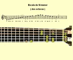 Curso vdeo Escala SI menor. Guitarra