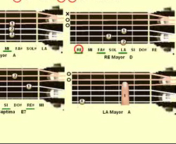 Curso vdeo Acordes de guitarra. La menor