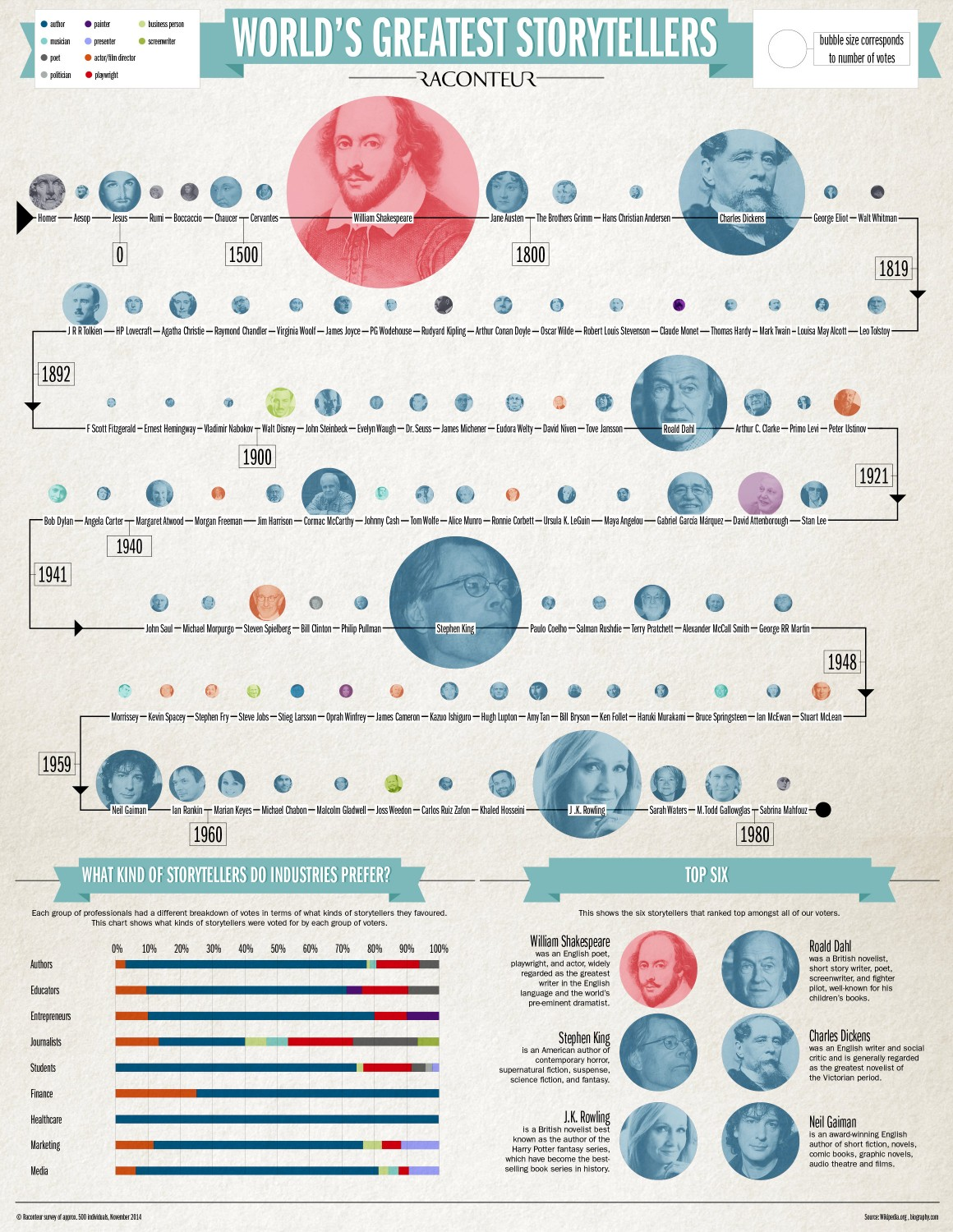 The best infographics