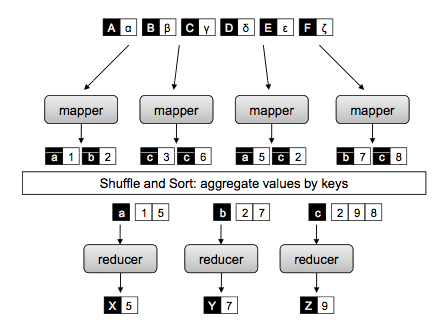 Map Reduce Architecture without Partitioners