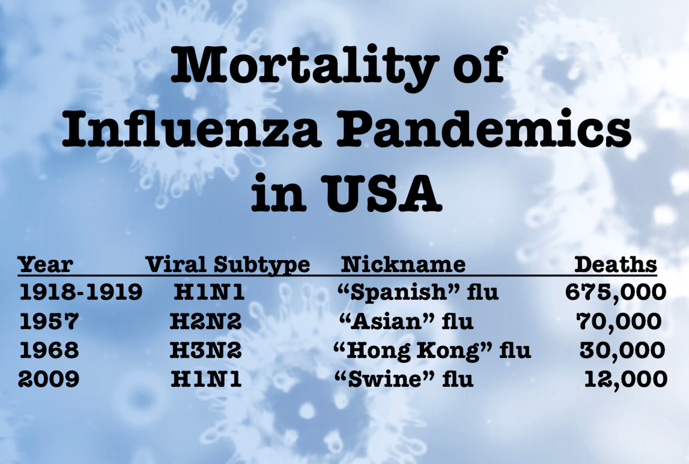 Flu Pandemics in the USA