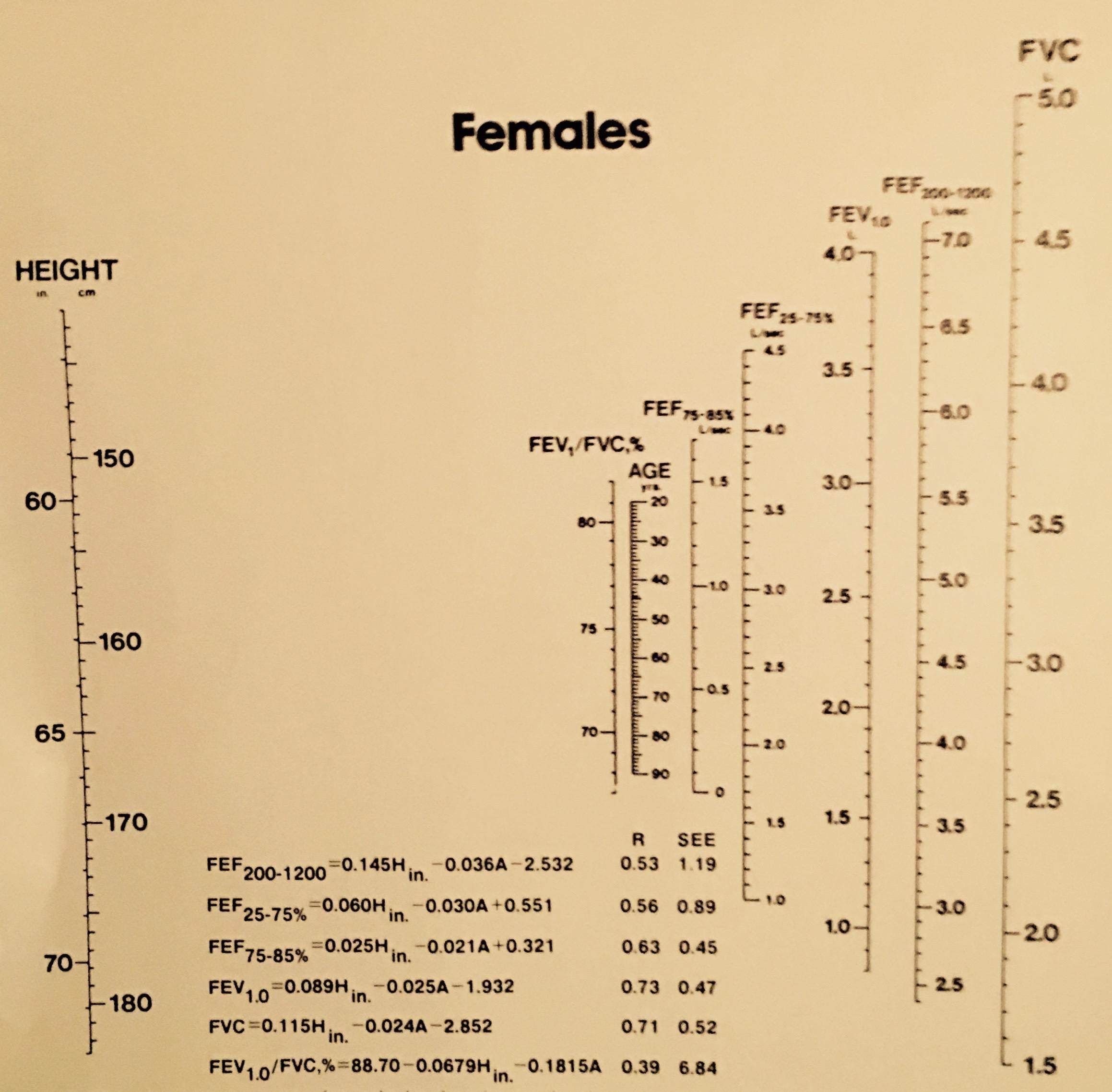 PF Prediction Table
